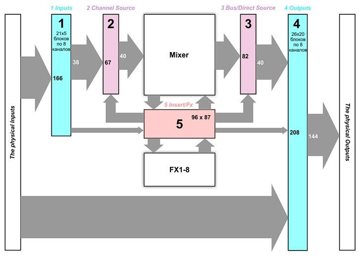 Блок-схема микшера X32/M32