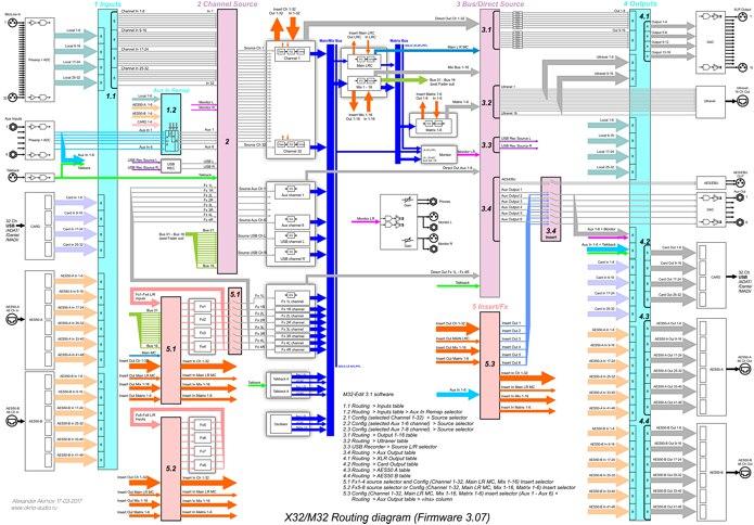 Полная блок-схема внутренней коммутации X32/M32 (Firmware 3.07)