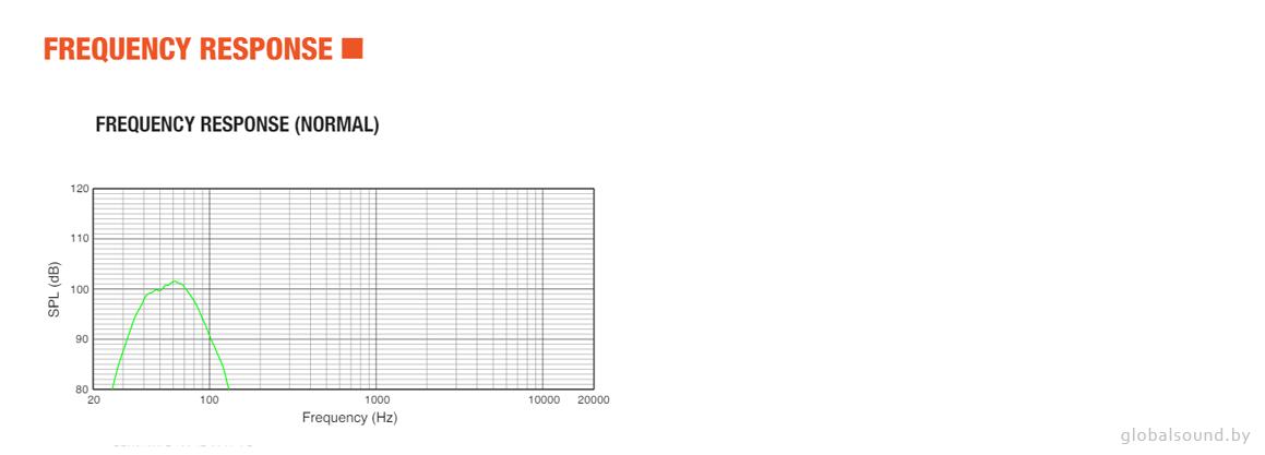Амплитудно-частотная характеристика JBL PRX818XLFW